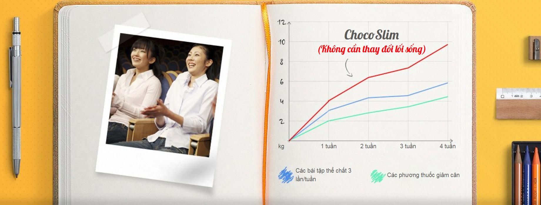 thuốc giảm cân ChocoSlim - kế hoạch